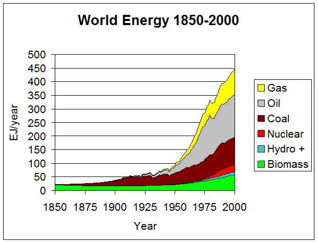 World Energy 1850-2000